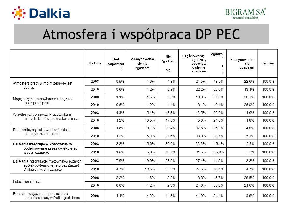 Atmosfera i współpraca DP PEC