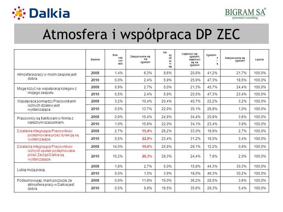 Atmosfera i współpraca DP ZEC