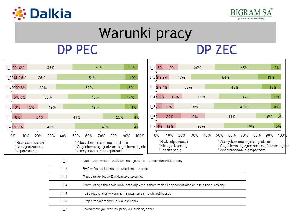 Warunki pracy DP PEC DP ZEC 2% 8% 6% 5% 3% 1% 21% 15% 9% 40% 43% 19%