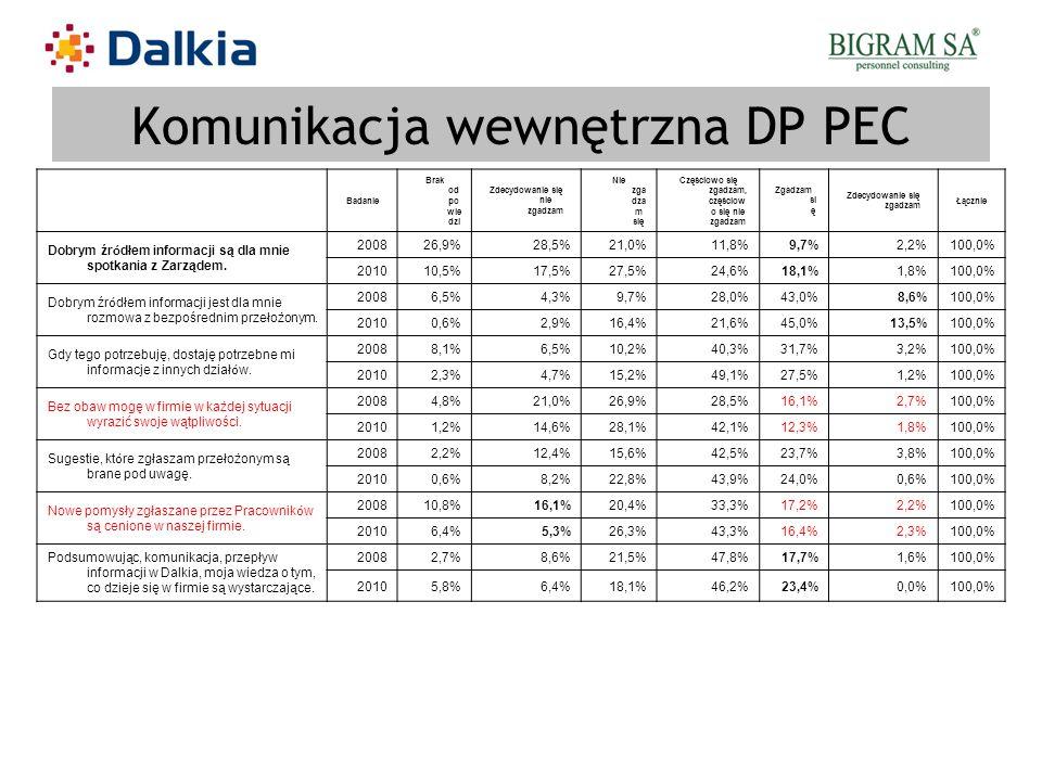 Komunikacja wewnętrzna DP PEC