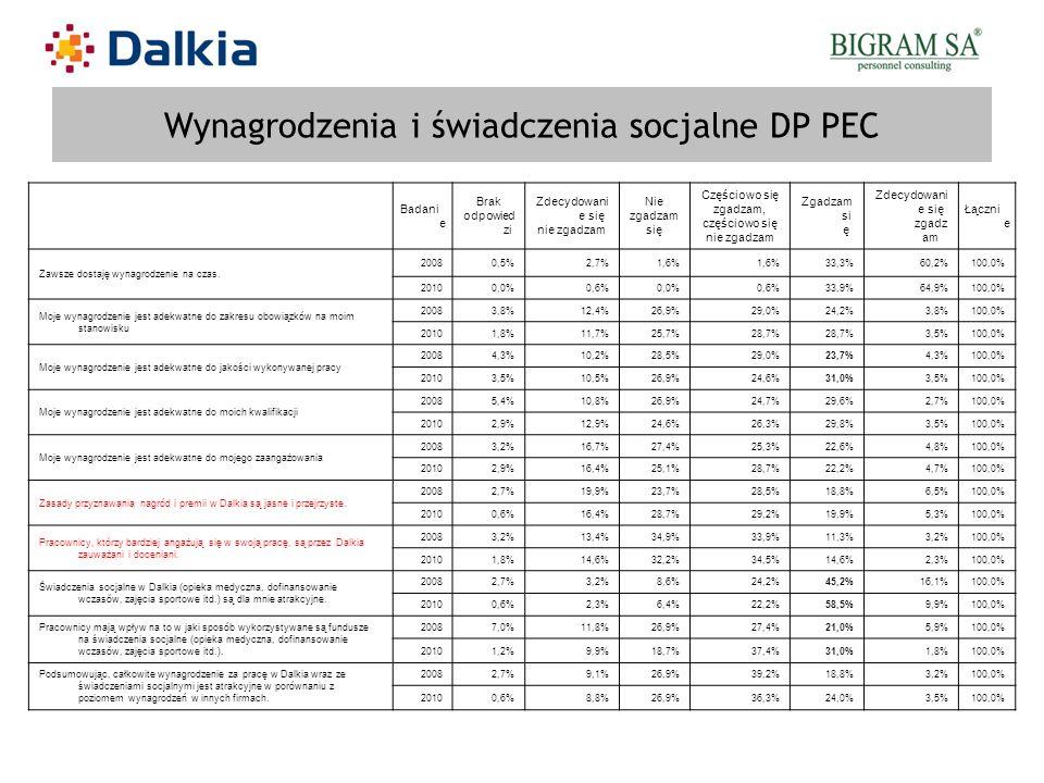 Wynagrodzenia i świadczenia socjalne DP PEC