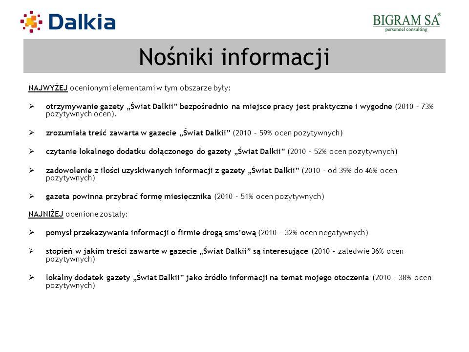 Nośniki informacji NAJWYŻEJ ocenionymi elementami w tym obszarze były: