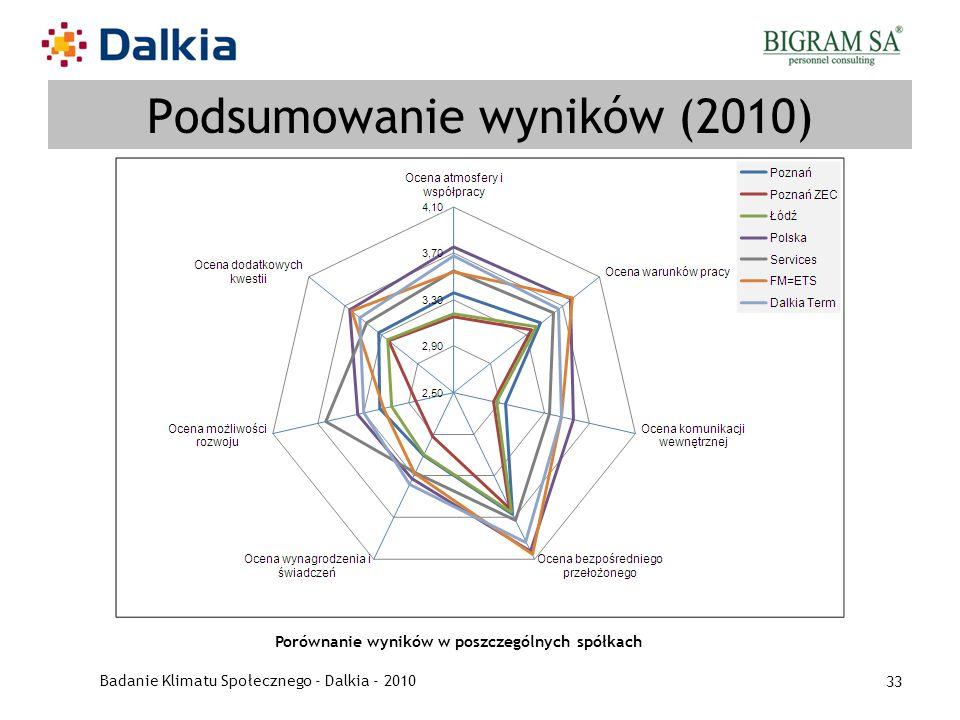 Podsumowanie wyników (2010)