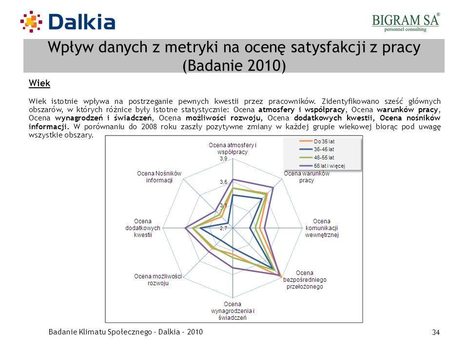 Wpływ danych z metryki na ocenę satysfakcji z pracy (Badanie 2010)