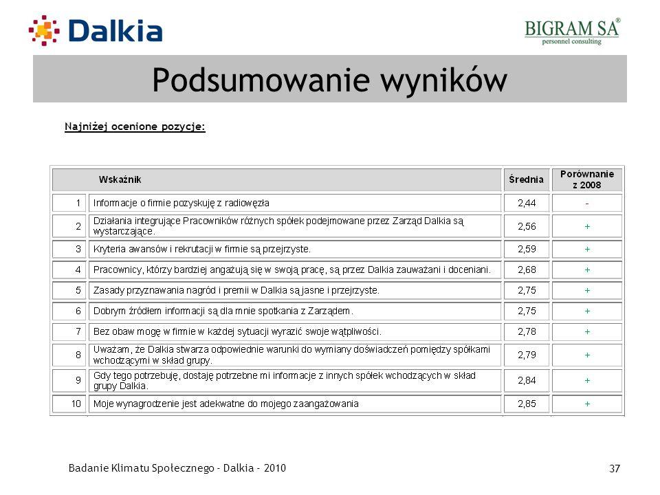 Badanie Klimatu Społecznego - Dalkia - 2010