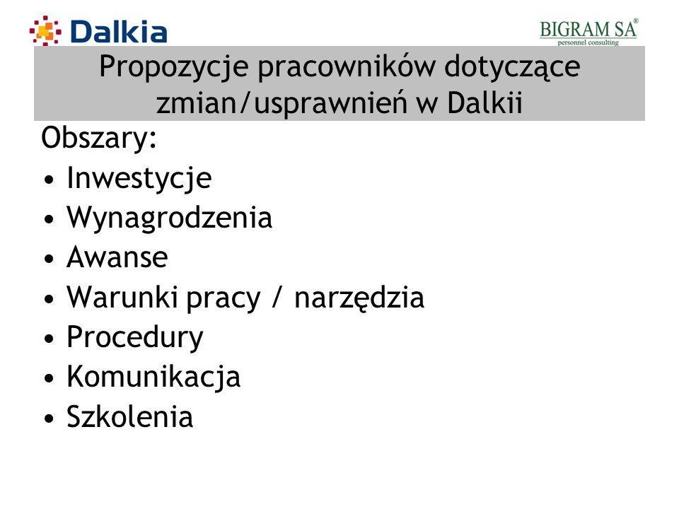 Propozycje pracowników dotyczące zmian/usprawnień w Dalkii