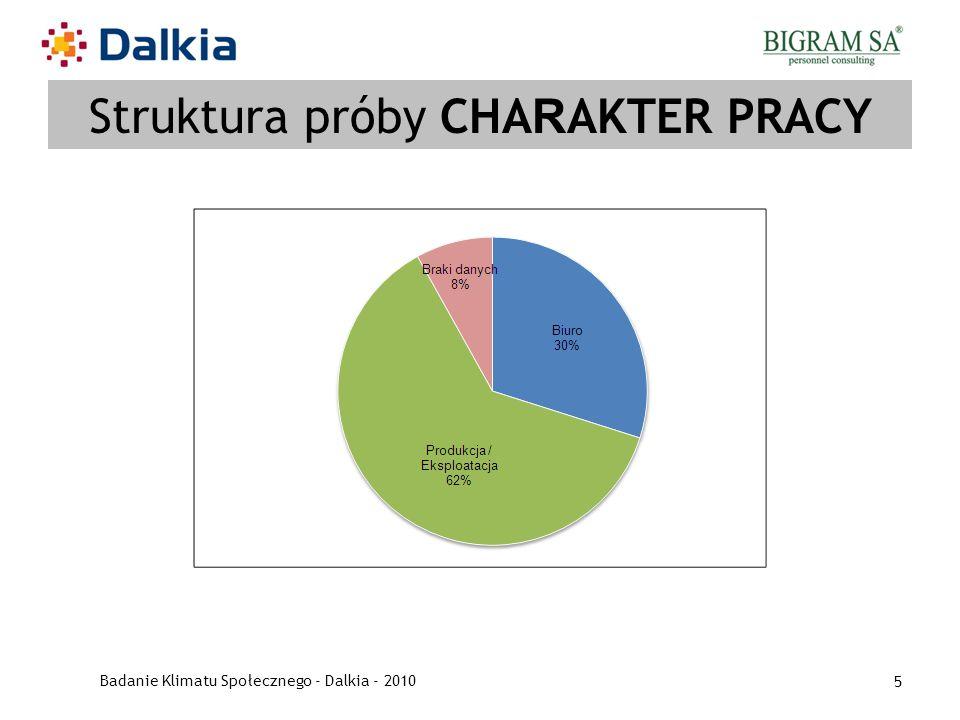 Struktura próby CHARAKTER PRACY