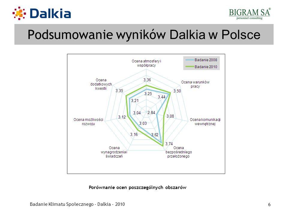 Podsumowanie wyników Dalkia w Polsce