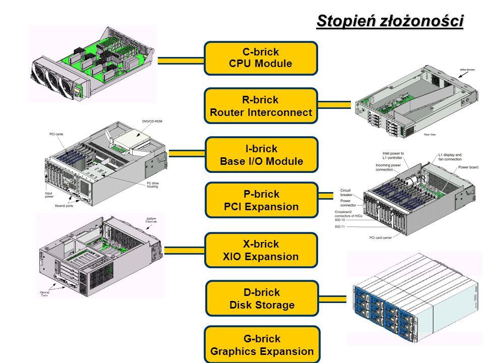 Stopień złożoności C-brick CPU Module R-brick Router Interconnect