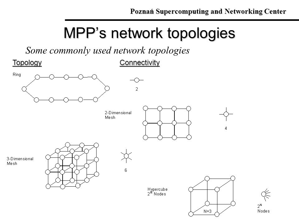 MPP's network topologies