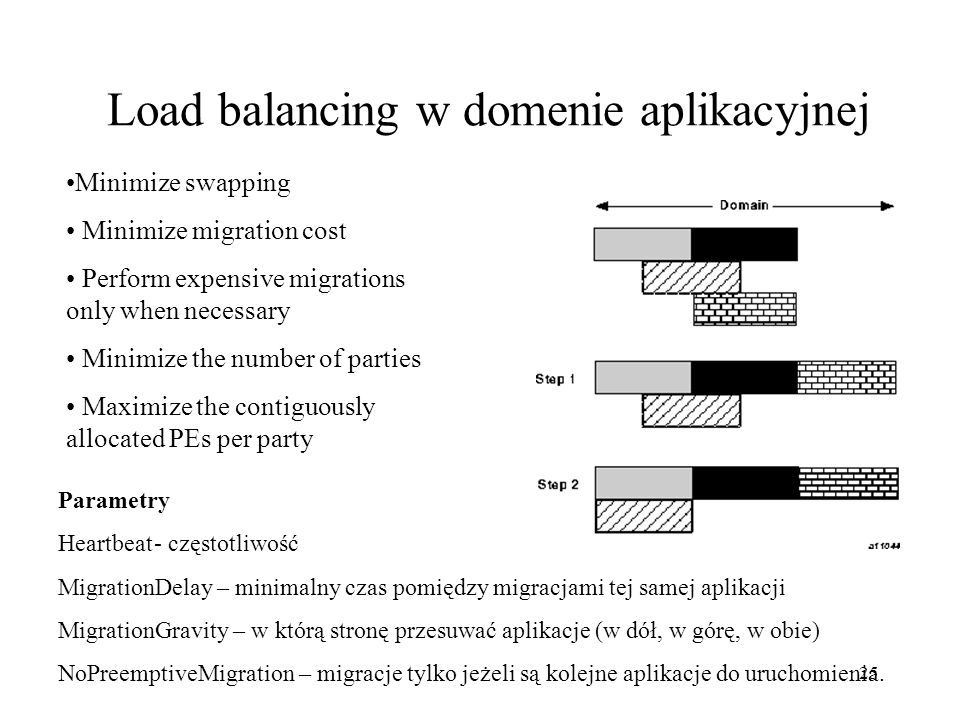 Load balancing w domenie aplikacyjnej