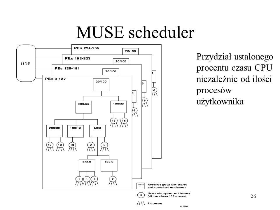 MUSE scheduler Przydział ustalonego procentu czasu CPU niezależnie od ilości procesów użytkownika