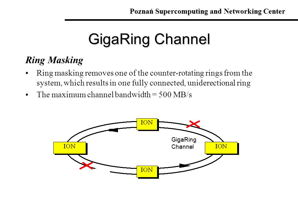 GigaRing Channel Ring Masking