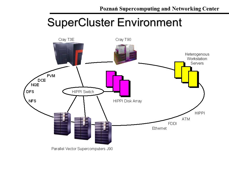 SuperCluster Environment