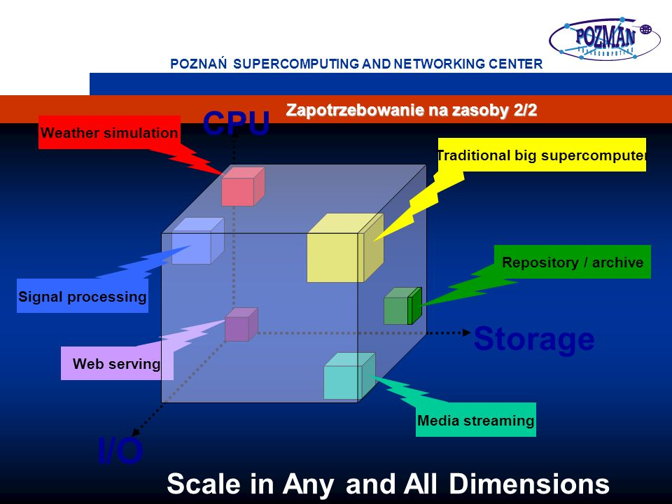 Traditional big supercomputer