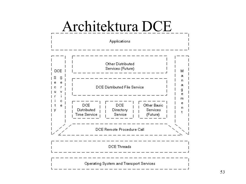 Architektura DCE
