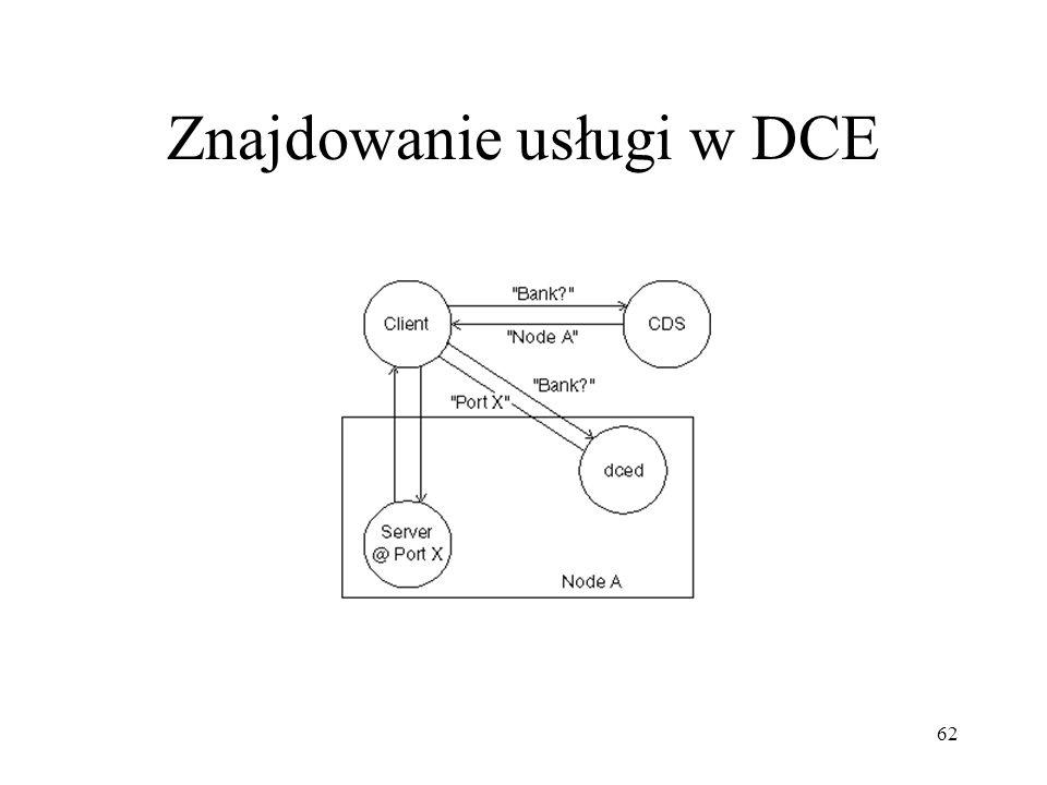 Znajdowanie usługi w DCE