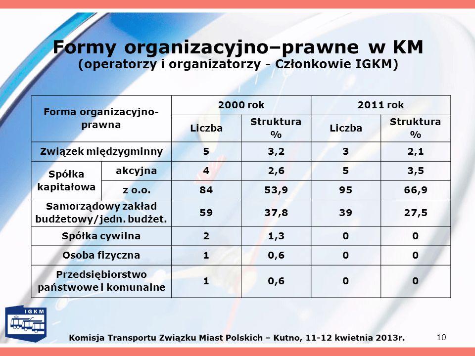 Formy organizacyjno–prawne w KM (operatorzy i organizatorzy - Członkowie IGKM)