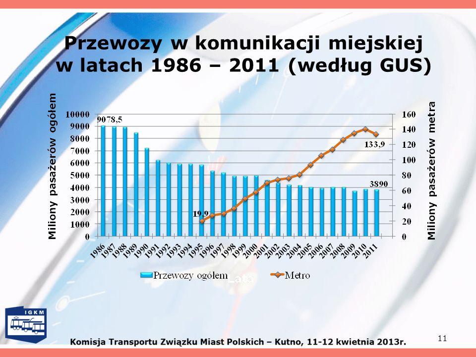 Przewozy w komunikacji miejskiej w latach 1986 – 2011 (według GUS)