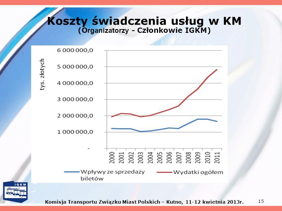 Koszty świadczenia usług w KM (Organizatorzy - Członkowie IGKM)