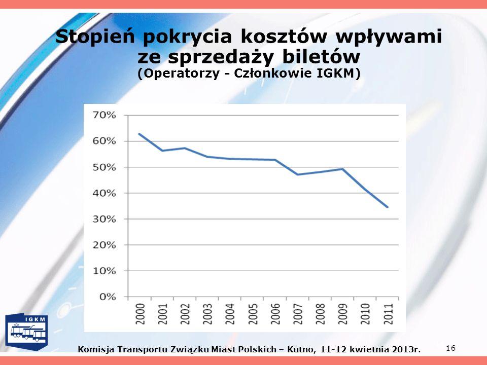 Stopień pokrycia kosztów wpływami (Operatorzy - Członkowie IGKM)