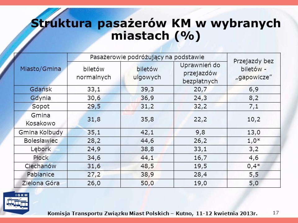 Struktura pasażerów KM w wybranych miastach (%)