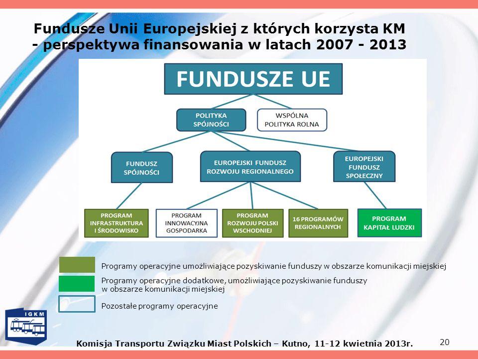 Fundusze Unii Europejskiej z których korzysta KM