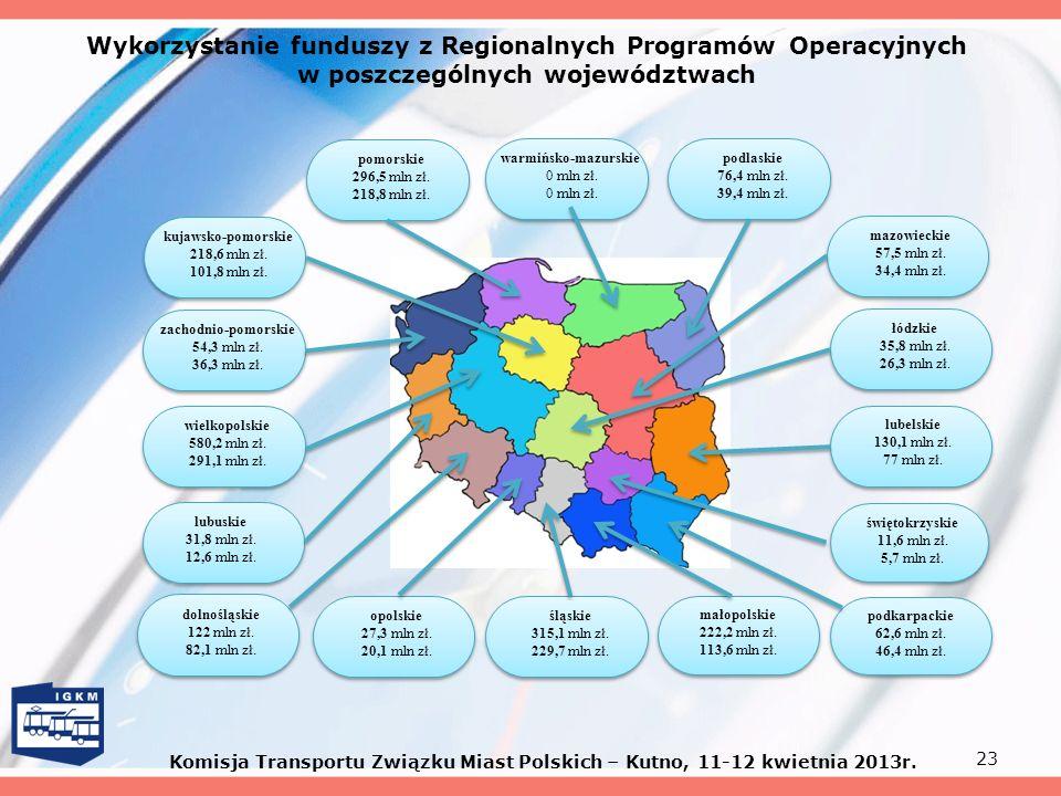 Wykorzystanie funduszy z Regionalnych Programów Operacyjnych