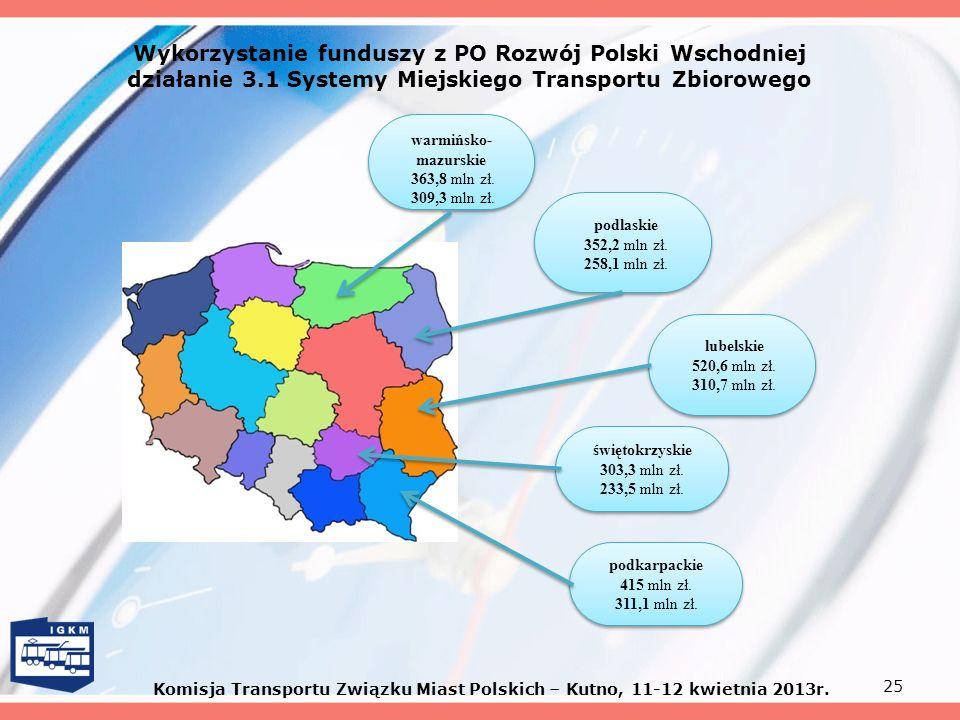 Wykorzystanie funduszy z PO Rozwój Polski Wschodniej