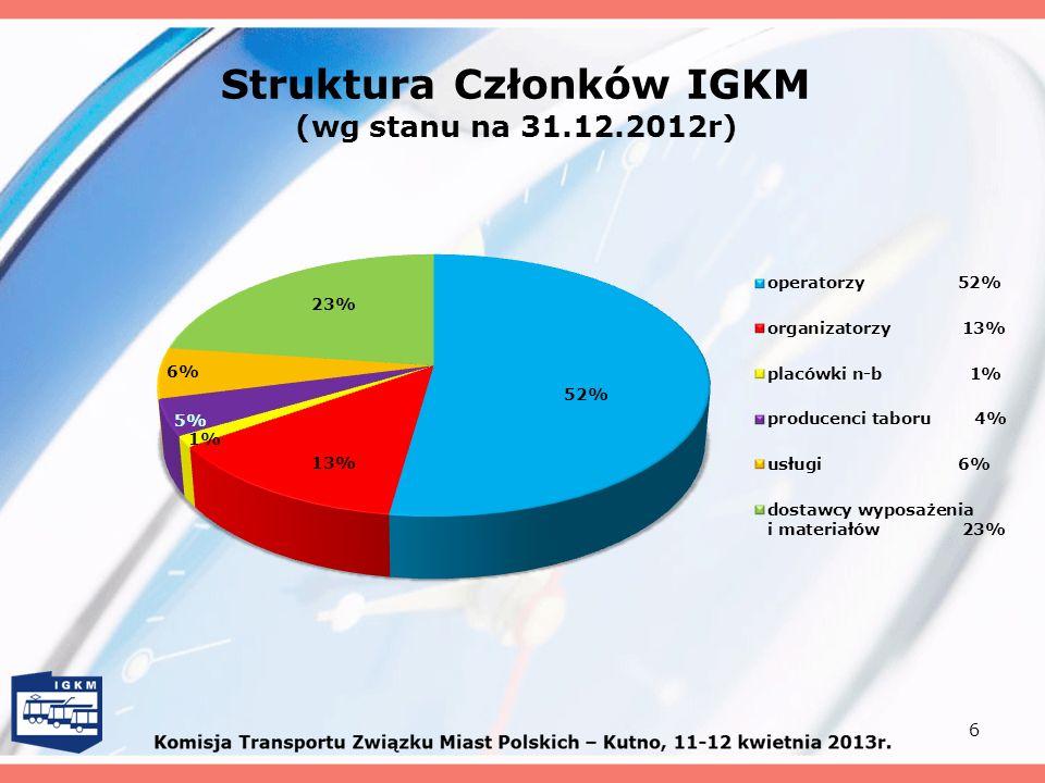 Struktura Członków IGKM (wg stanu na 31.12.2012r)