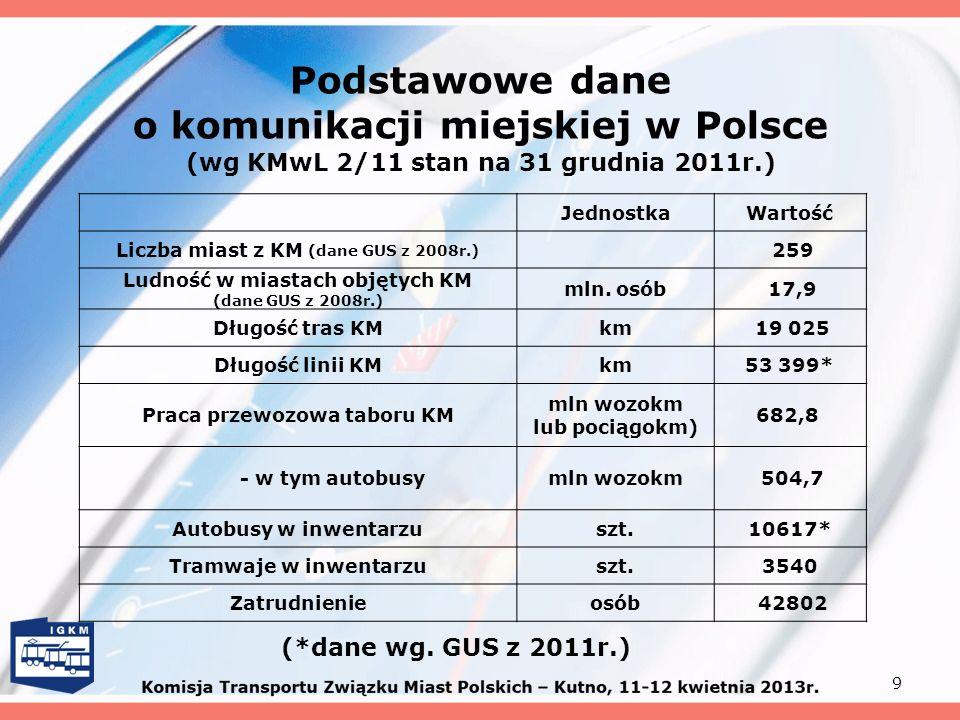 Podstawowe dane o komunikacji miejskiej w Polsce (wg KMwL 2/11 stan na 31 grudnia 2011r.)