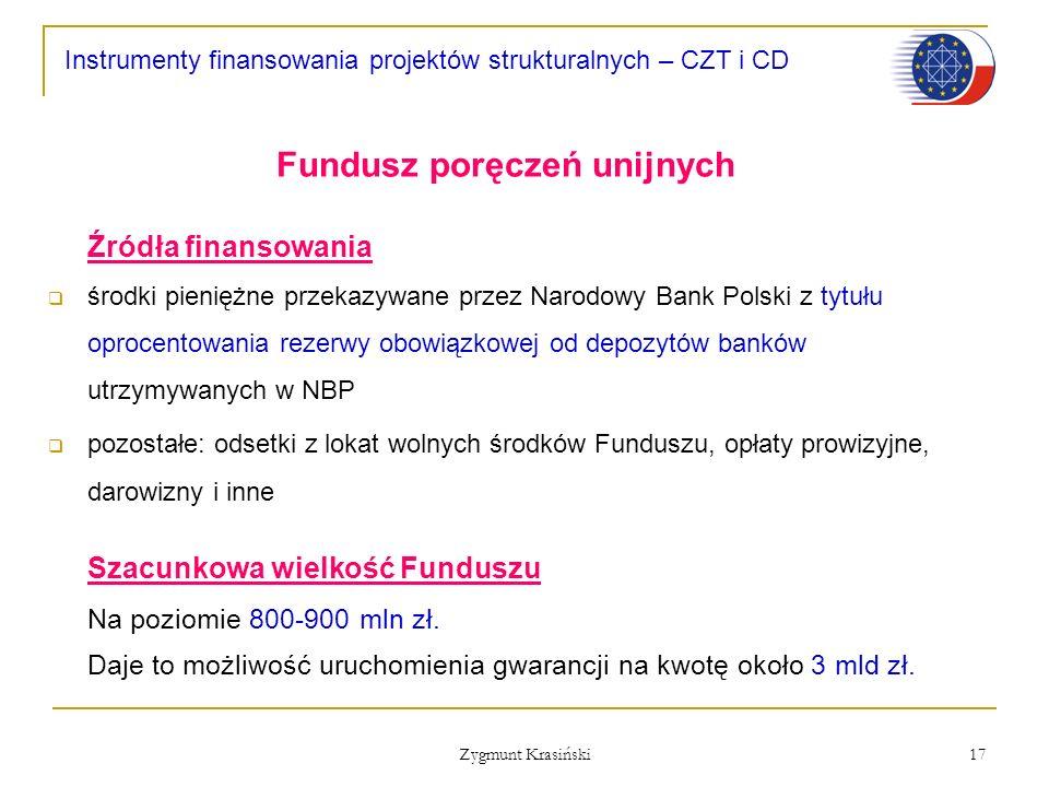 Fundusz poręczeń unijnych