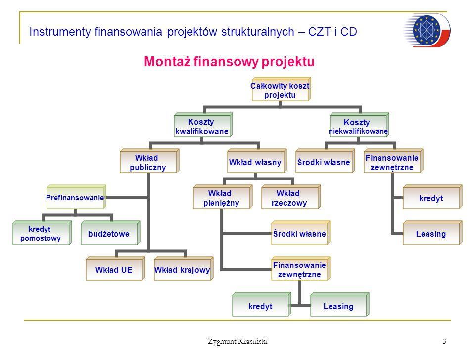 Montaż finansowy projektu