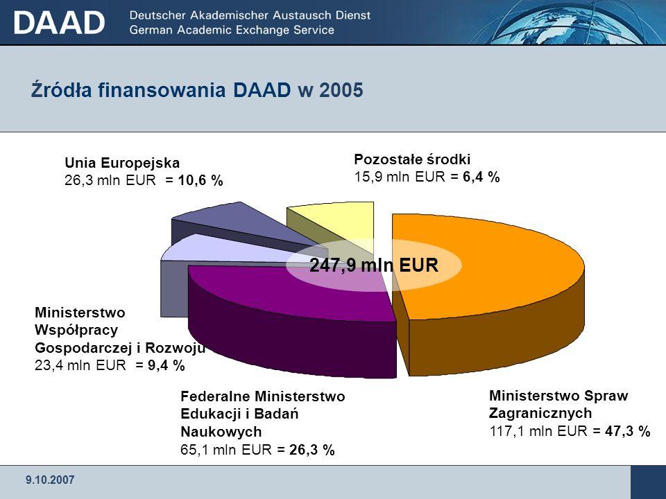 Źródła finansowania DAAD w 2005