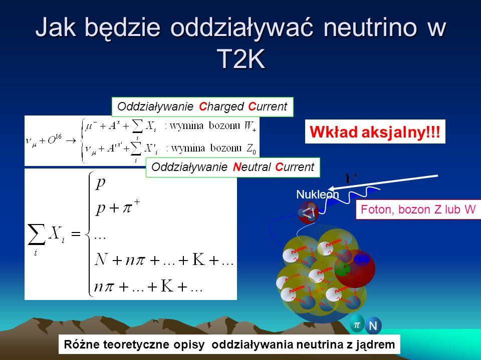 Jak będzie oddziaływać neutrino w T2K