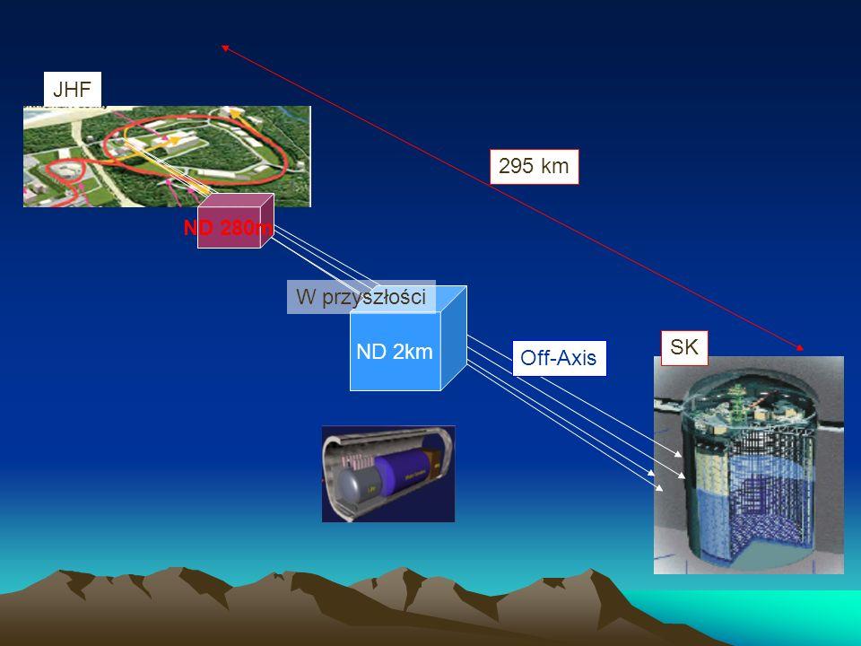 SK 295 km JHF ND 280m ND 2km Off-Axis W przyszłości