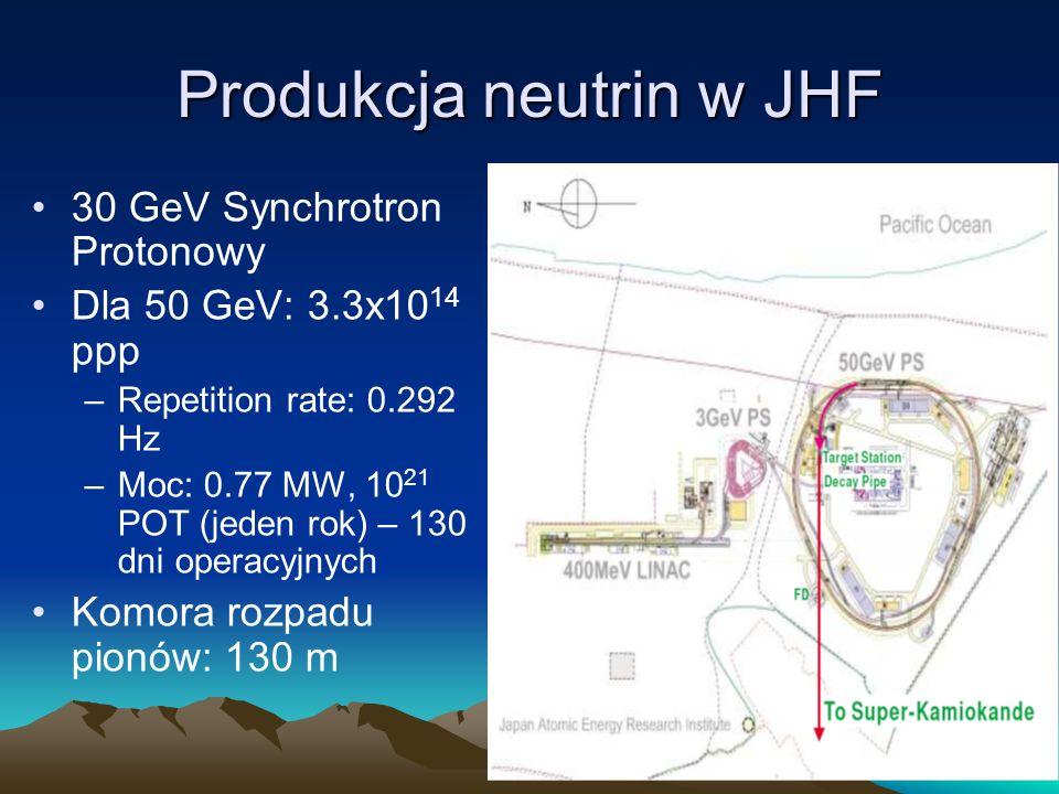Produkcja neutrin w JHF