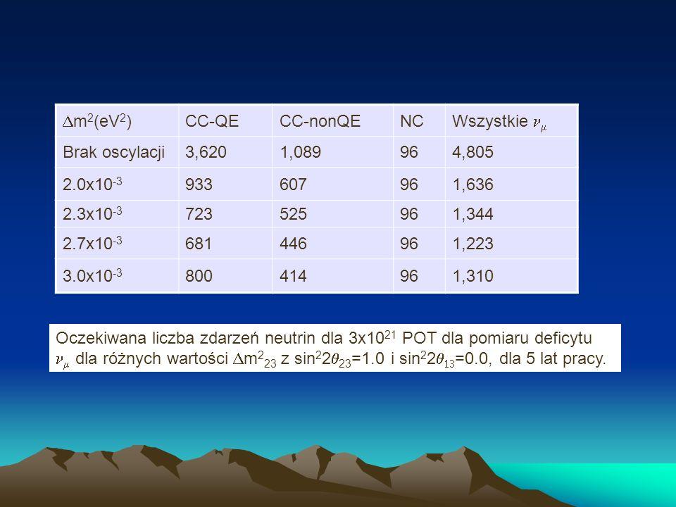 Dm2(eV2)CC-QE. CC-nonQE. NC. Wszystkie nm. Brak oscylacji. 3,620. 1,089. 96. 4,805. 2.0x10-3. 933. 607.