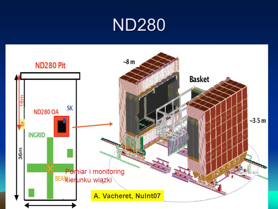 ND280 Pomiar i monitoring kierunku wiązki A. Vacheret, NuInt07