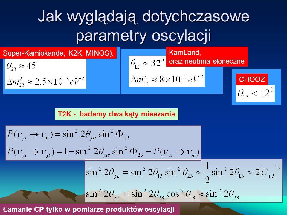 Jak wyglądają dotychczasowe parametry oscylacji