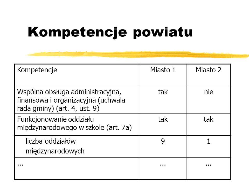 Kompetencje powiatu Kompetencje Miasto 1 Miasto 2