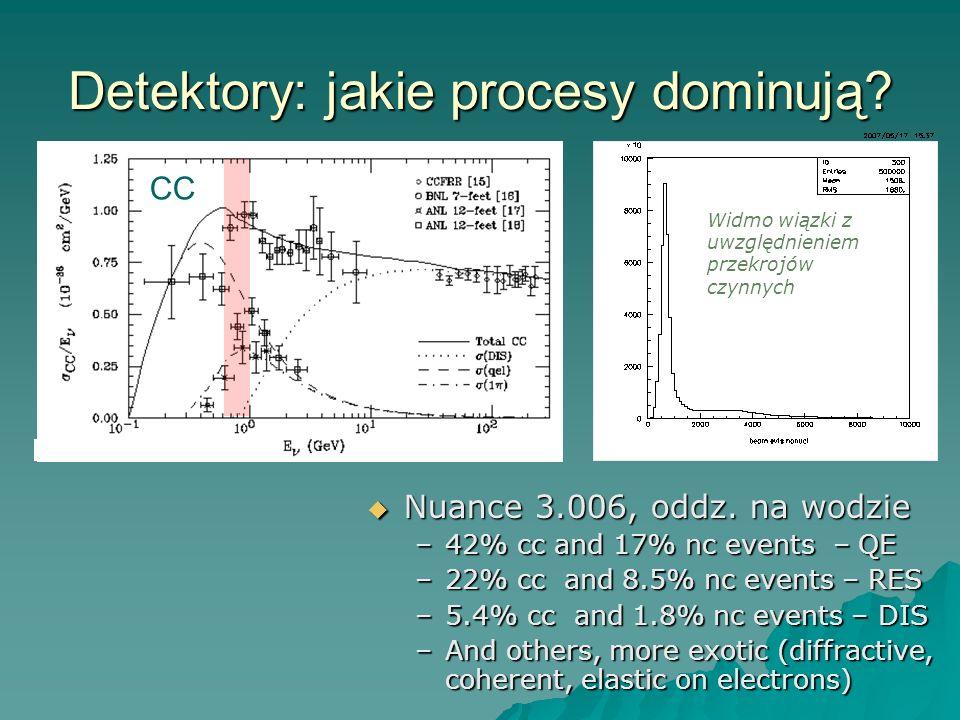 Detektory: jakie procesy dominują