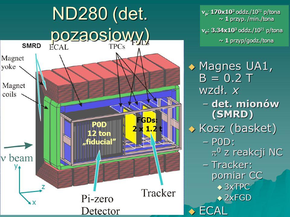 ND280 (det. pozaosiowy) Magnes UA1, B = 0.2 T wzdł. x Kosz (basket)