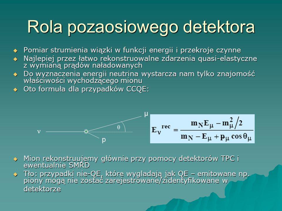 Rola pozaosiowego detektora