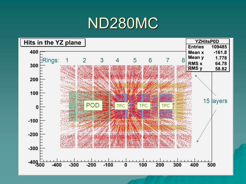 ND280MC Rings: 1 2 3 4 5 6 7 8 15 layers POD TPC TPC TPC