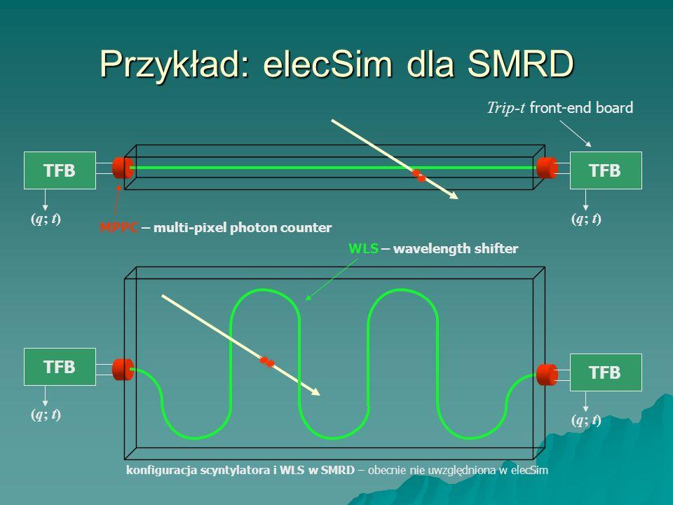 Przykład: elecSim dla SMRD