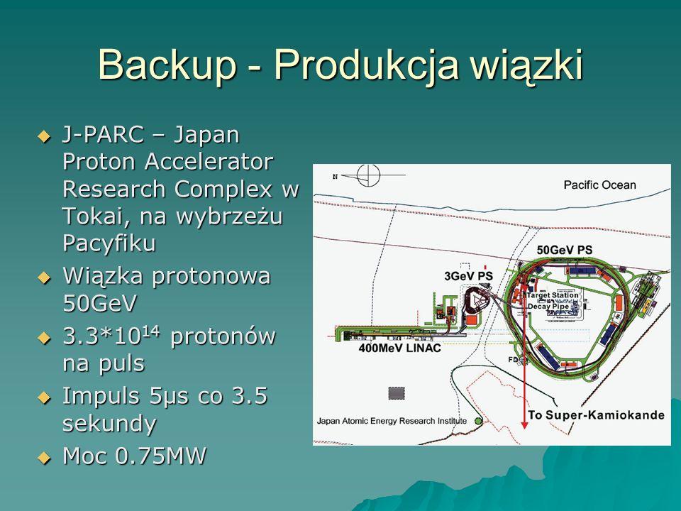 Backup - Produkcja wiązki