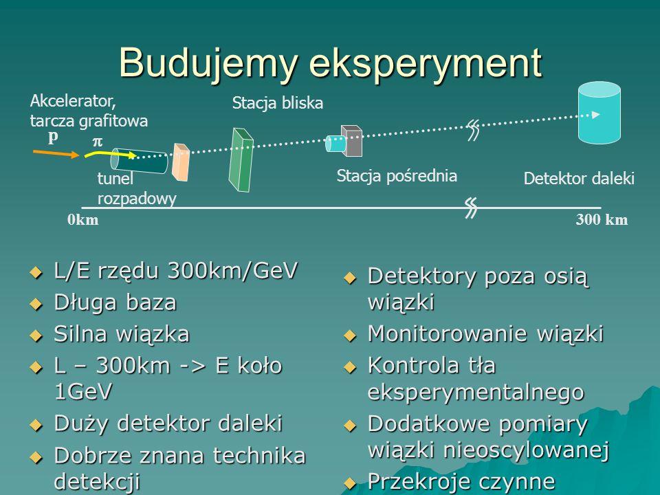 Budujemy eksperyment L/E rzędu 300km/GeV Detektory poza osią wiązki