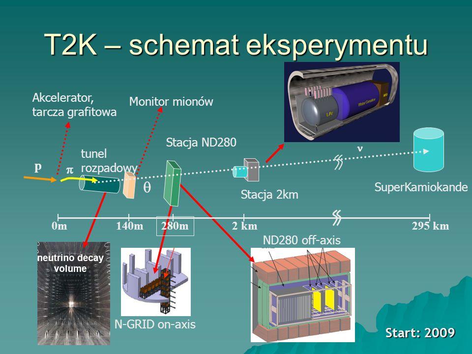 T2K – schemat eksperymentu