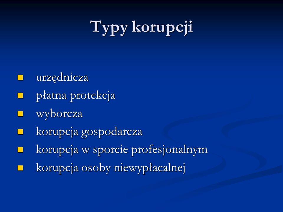 Typy korupcji urzędnicza płatna protekcja wyborcza